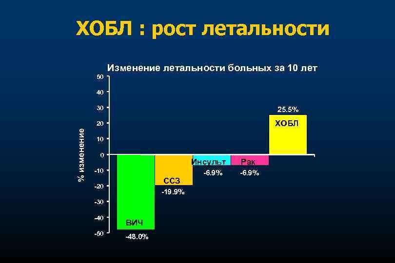 ХОБЛ : рост летальности Изменение летальности больных за 10 лет 50 40 25. 5%