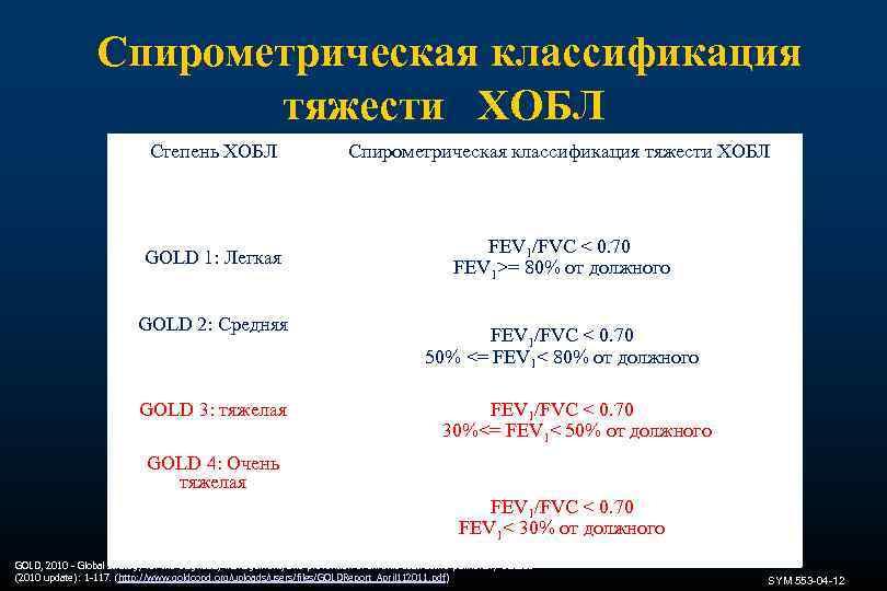 Спирометрическая классификация тяжести ХОБЛ Степень ХОБЛ Спирометрическая классификация тяжести ХОБЛ GOLD 1: Легкая FEV