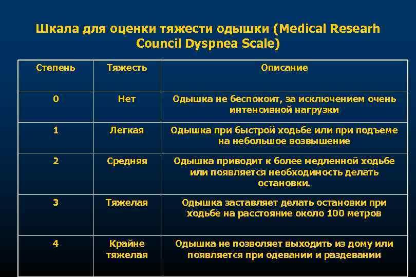 Шкала для оценки тяжести одышки (Medical Researh Council Dyspnea Scale) Степень Тяжесть Описание 0