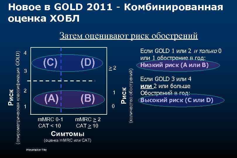 Новое в GOLD 2011 - Комбинированная оценка ХОБЛ 40 Если GOLD 1 или 2