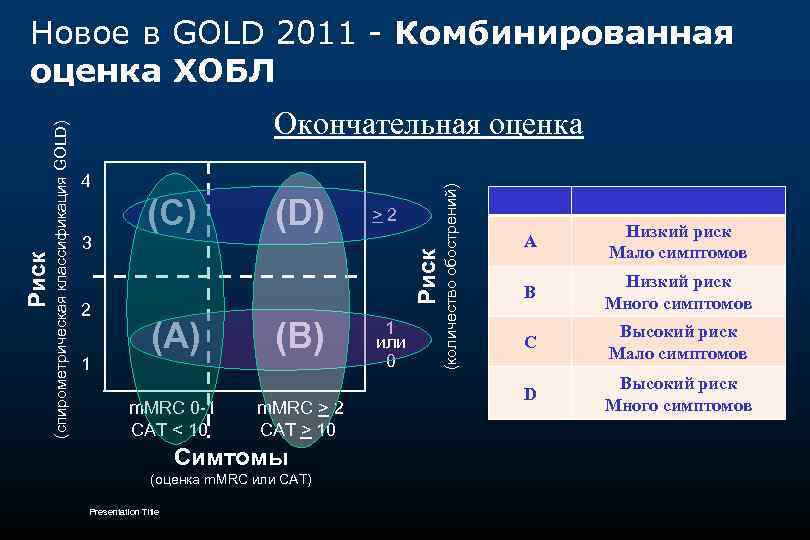 4 (C) (D) 3 2 1 (A) m. MRC 0 -1 CAT < 10