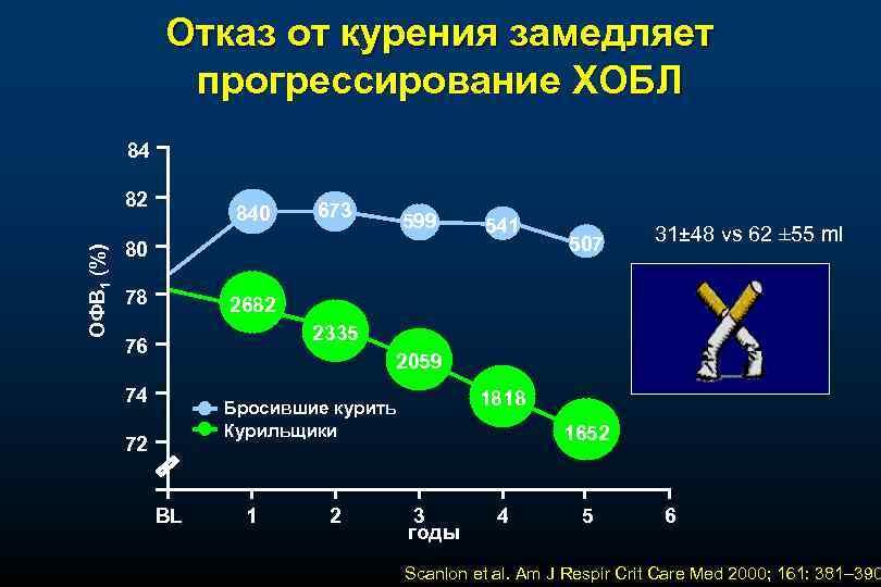 Отказ от курения замедляет прогрессирование ХОБЛ 84 ОФВ 1 (%) 82 840 673 599