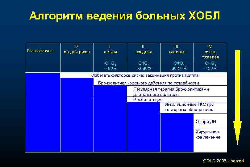 Алгоритм ведения больных ХОБЛ Классификация 0: стадия риска I: легкая II: средняя III: тяжелая