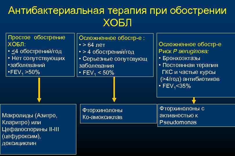 Антибактериальная терапия при обострении ХОБЛ Простое обострение ХОБЛ: • <4 обострений/год • Нет сопутствующих