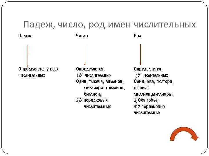 Схема разбора имени числительного