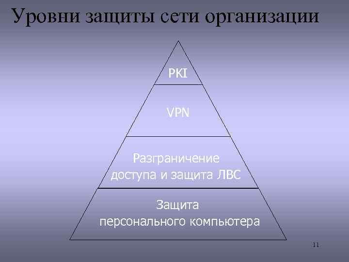 Уровни защиты сети организации PKI VPN Разграничение доступа и защита ЛВС Защита персонального компьютера