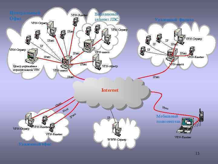 Центральный Офис VPN-Клиент VPN-Сервер Выделенный сегмент ЛВС Удаленный филиал VPN-Сервер IPsec VPN-Сервер IP IP
