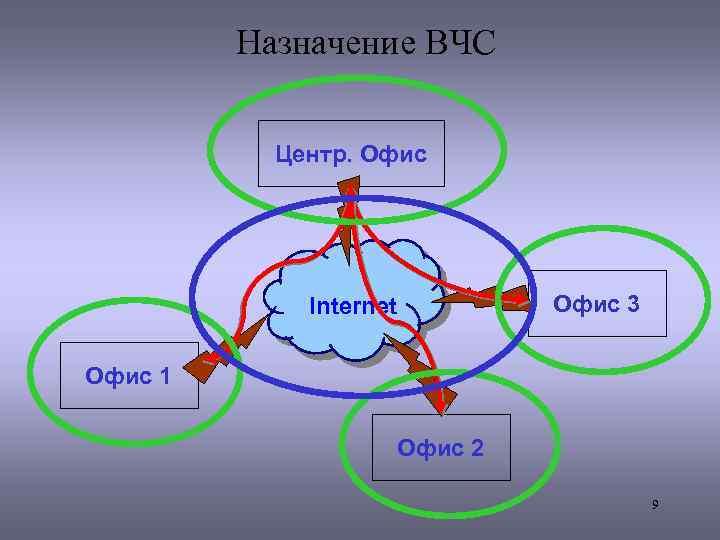Назначение ВЧС Центр. Офис Internet Офис 3 Офис 1 Офис 2 9