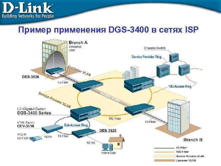 Пример применения DGS-3400 в сетях ISP
