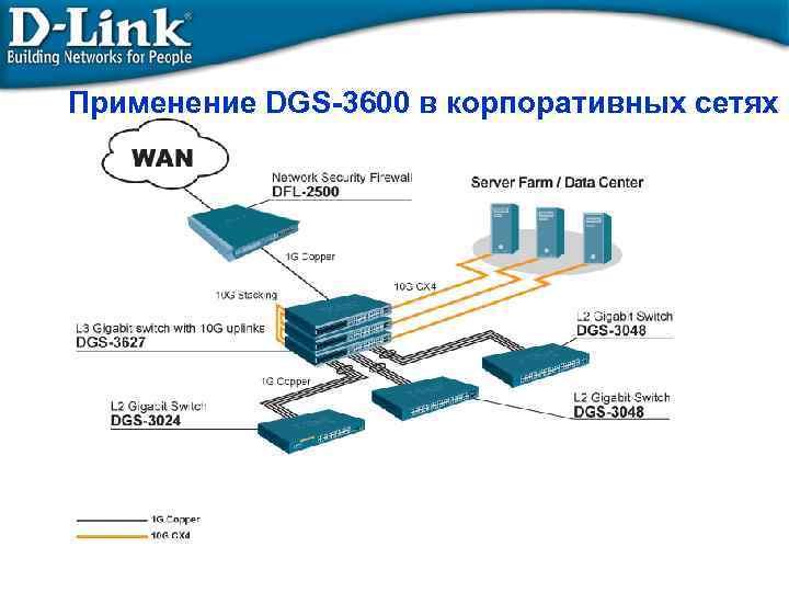 Применение DGS-3600 в корпоративных сетях