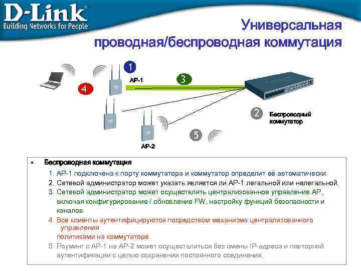 Универсальная проводная/беспроводная коммутация 1 4 AP-1 3 2 Беспроводный коммутатор 5 AP-2 • Беспроводная