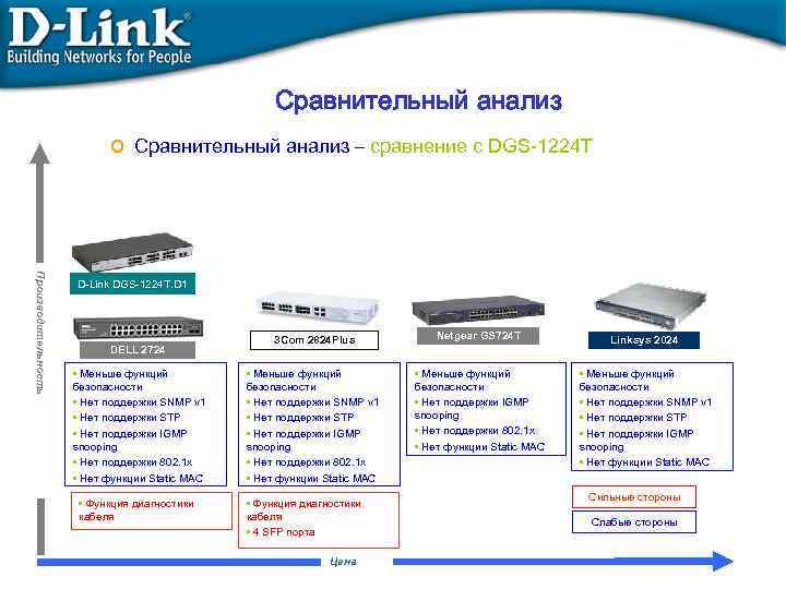 Сравнительный анализ o Сравнительный анализ – сравнение с DGS-1224 T Производительность D-Link DGS-1224 T.