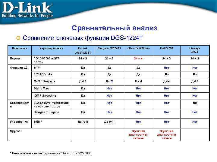 Сравнительный анализ o Сравнение ключевых функций DGS-1224 T Категория Характеристики D-Link DGS-1224 T Netgear