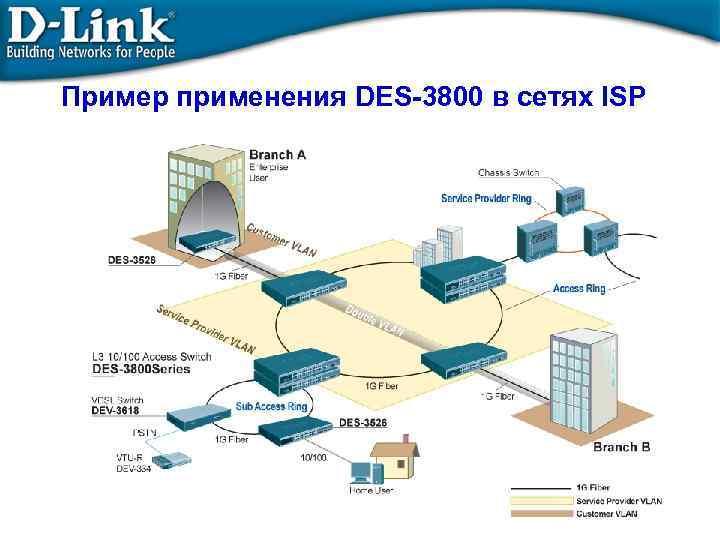 Пример применения DES-3800 в сетях ISP