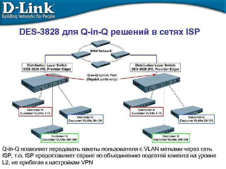 DES-3828 для Q-in-Q решений в сетях ISP Q-in-Q позволяет передавать пакеты пользователя с VLAN