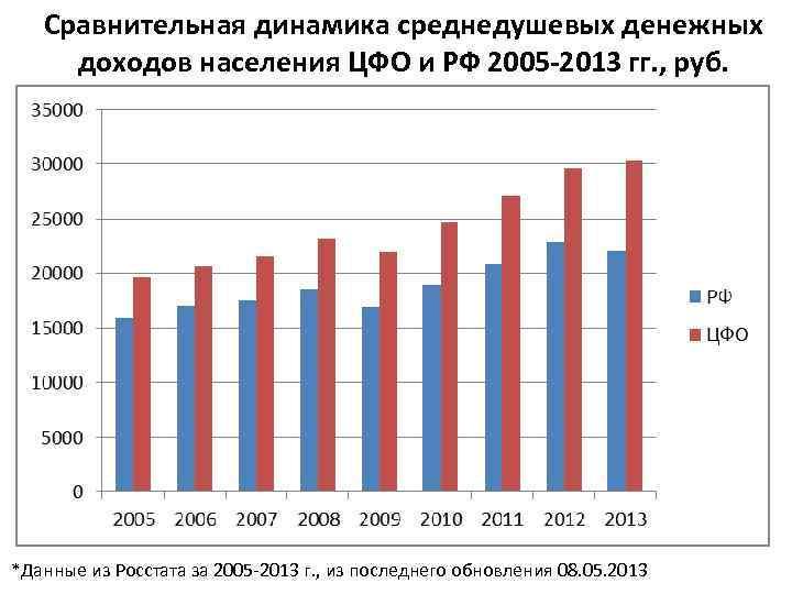Сравнительная динамика среднедушевых денежных доходов населения ЦФО и РФ 2005 -2013 гг. , руб.
