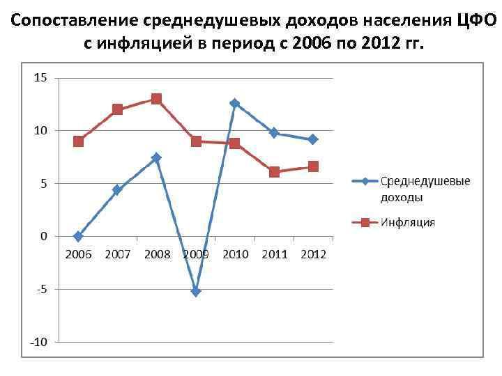 Сопоставление среднедушевых доходов населения ЦФО с инфляцией в период с 2006 по 2012 гг.
