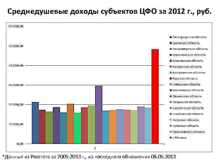 Среднедушевые доходы субъектов ЦФО за 2012 г. , руб. *Данные из Росстата за 2005