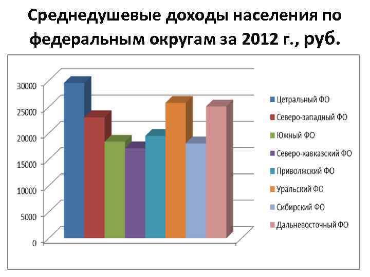 Среднедушевые доходы населения по федеральным округам за 2012 г. , руб.