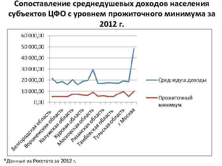 Сопоставление среднедушевых доходов населения субъектов ЦФО с уровнем прожиточного минимума за 2012 г. *Данные