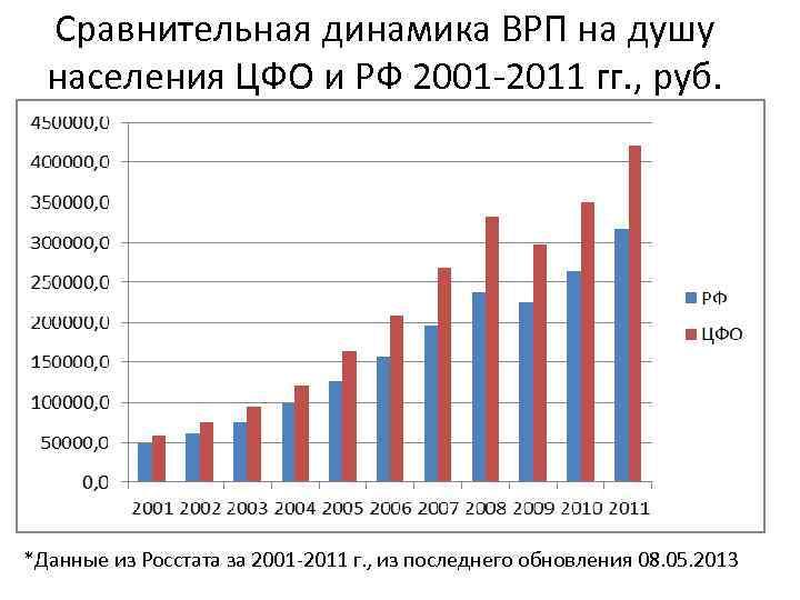 Сравнительная динамика ВРП на душу населения ЦФО и РФ 2001 -2011 гг. , руб.