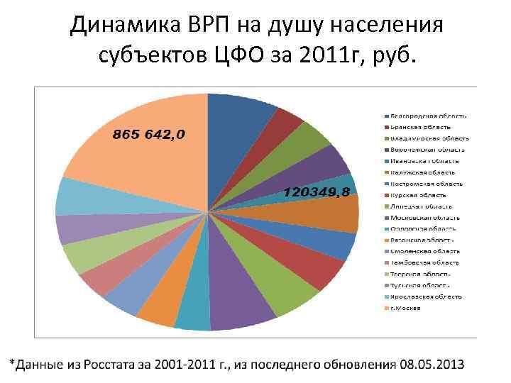 Динамика ВРП на душу населения субъектов ЦФО за 2011 г, руб.