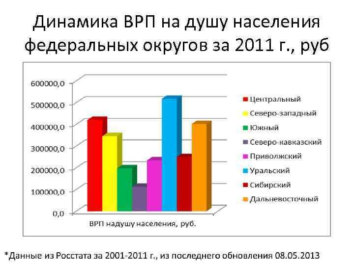 Динамика ВРП на душу населения федеральных округов за 2011 г. , руб