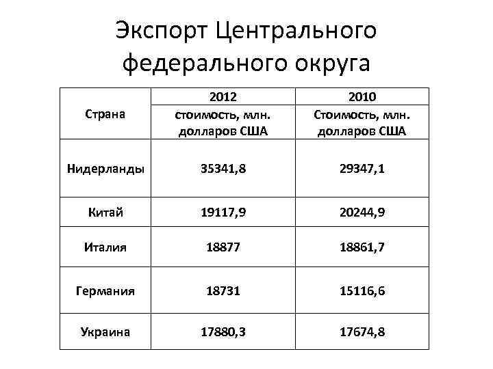 Экспорт Центрального федерального округа Страна 2012 стоимость, млн. долларов США 2010 Стоимость, млн. долларов