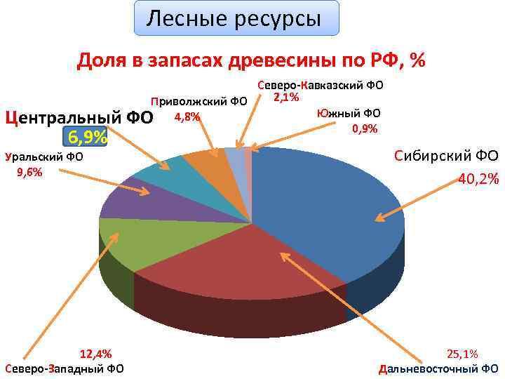 Лесные ресурсы Доля в запасах древесины по РФ, % Северо-Кавказский ФО 2, 1% Приволжский