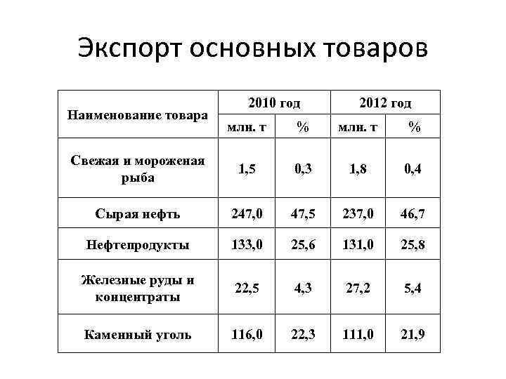 Экспорт основных товаров Наименование товара 2010 год 2012 год млн. т % Свежая и