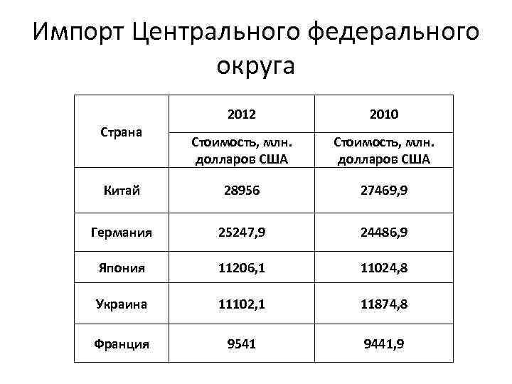Импорт Центрального федерального округа 2012 2010 Стоимость, млн. долларов США Китай 28956 27469, 9