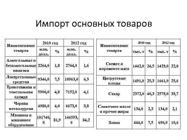 Импорт основных товаров Наименование товаров 2010 год млн. % долл. Алкогольные и безалкогольные 2264,