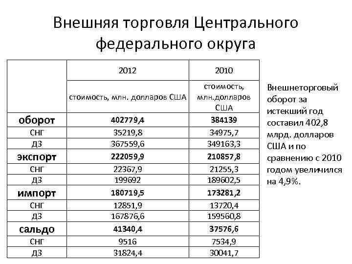 Внешняя торговля Центрального федерального округа 2012 оборот СНГ ДЗ экспорт СНГ ДЗ импорт СНГ