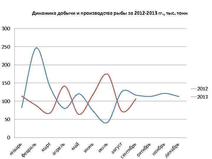 Динамика добычи и производства рыбы за 2012 -2013 гг. , тыс. тонн 300 250