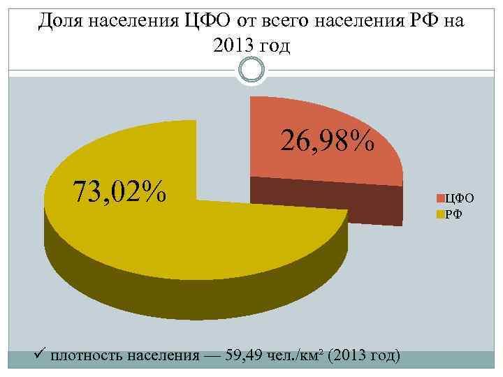 Доля населения ЦФО от всего населения РФ на 2013 год 26, 98% 73, 02%