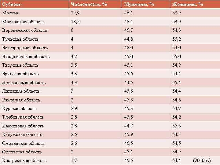 Субъект Численность, % Мужчины, % Женщины, % Москва 29, 9 46, 1 53, 9