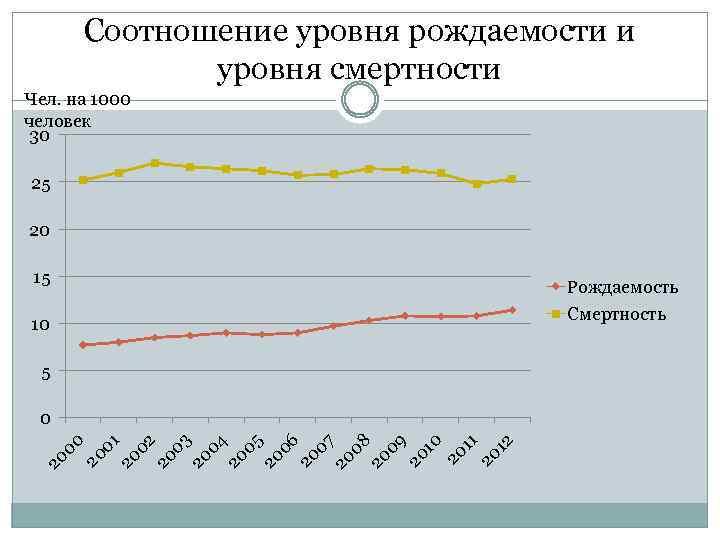 Соотношение уровня рождаемости и уровня смертности Чел. на 1000 человек 30 25 20 15