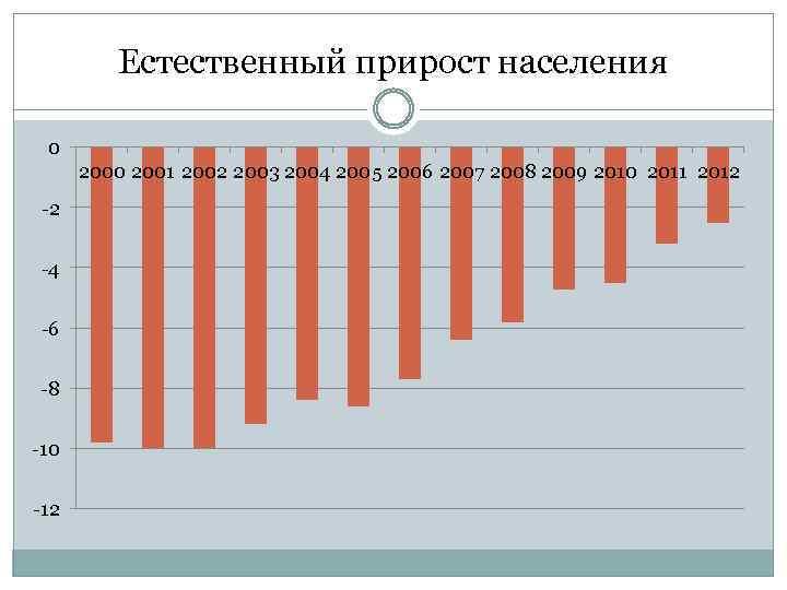 Естественный прирост населения 0 2001 2002 2003 2004 2005 2006 2007 2008 2009 2010