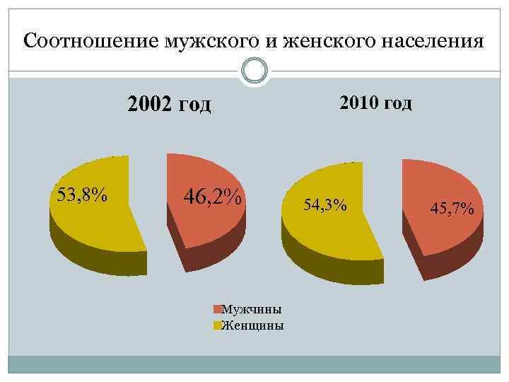 Соотношение мужского и женского населения 2002 год 53, 8% 2010 год 46, 2% Мужчины