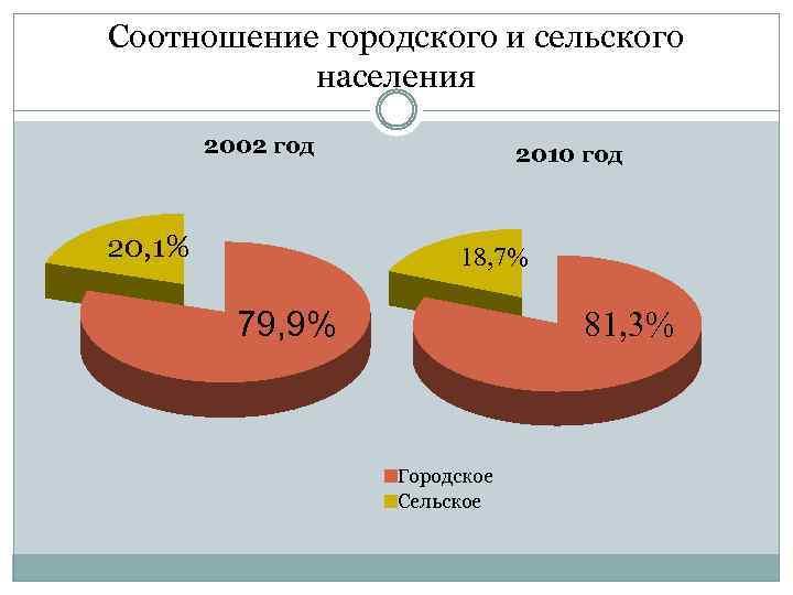 Соотношение городского и сельского населения 2002 год 20, 1% 2010 год 18, 7% 79,