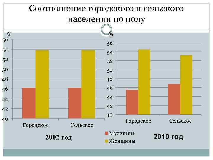 Соотношение городского и сельского населения по полу % 56 54 54 52 52 50