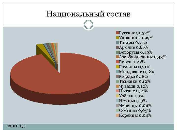 Национальный состав Русские 91, 32% Украинцы 1, 99% Татары 0, 77% Армяне 0, 66%