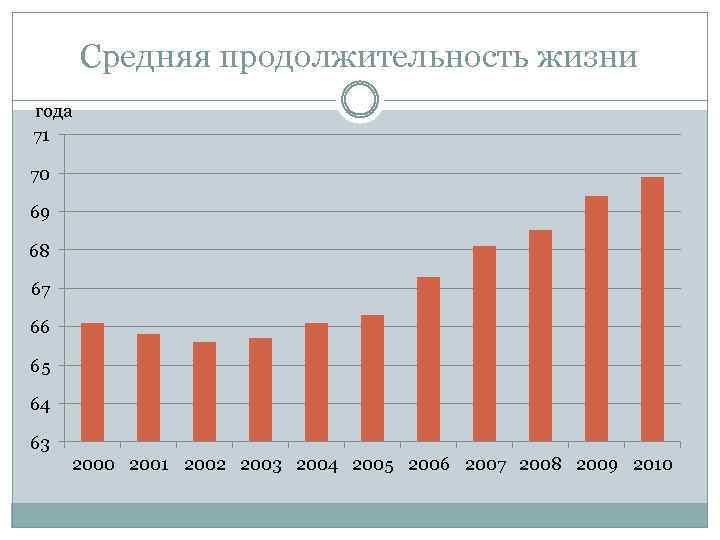 Средняя продолжительность жизни года 71 70 69 68 67 66 65 64 63 2000