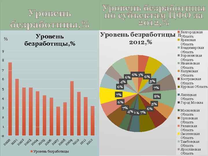 Уровень безработицы, % % Белгородская Уровень безработицы в. Область Брянская 2012, % Область 9