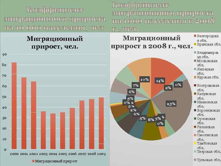Миграционный прирост, чел. Миграционный прирост в 2008 г. , чел. Владимирск ая обл. Московская