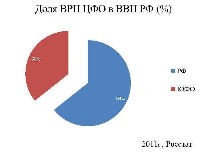 Доля ВРП ЦФО в ВВП РФ (%) 36% РФ ЮФО 64% 2011 г. ,
