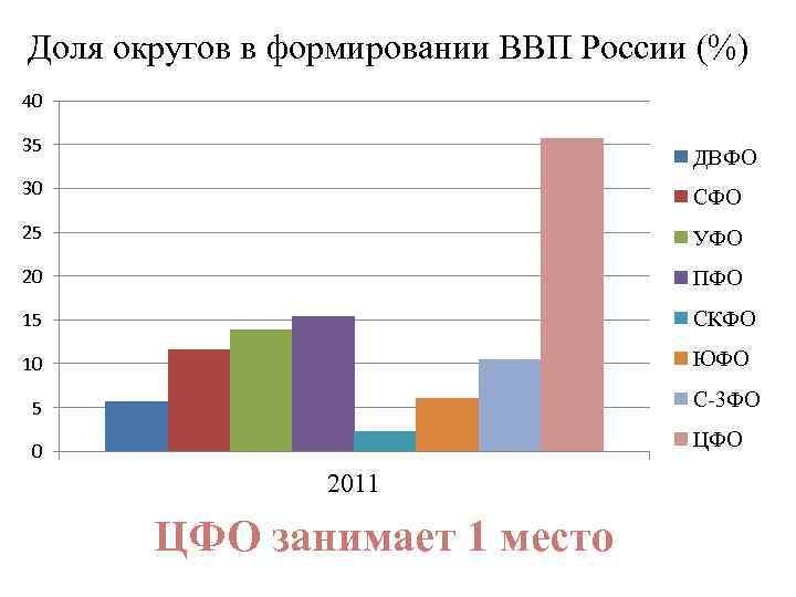 Доля округов в формировании ВВП России (%) 40 35 ДВФО 30 СФО 25 УФО