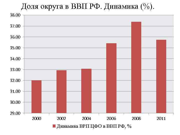 Доля округа в ВВП РФ. Динамика (%). 38. 00 37. 00 36. 00 35.