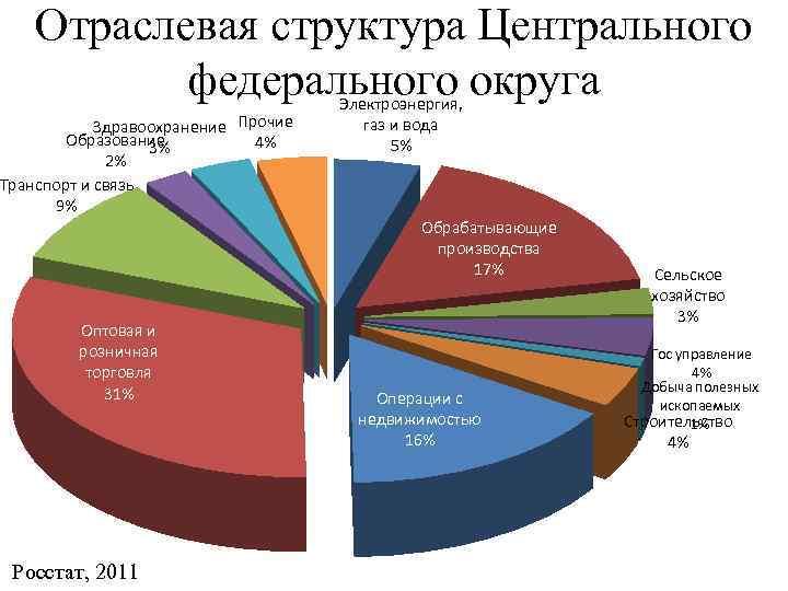 Отраслевая структура Центрального федерального округа Здравоохранение Прочие Образование 4% 3% 2% Транспорт и связь