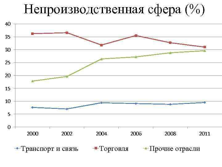 Непроизводственная сфера (%) 40 35 30 25 20 15 10 5 0 2002 Транспорт